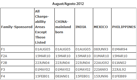 August 2012 Visa Bulletin - Family Preferences